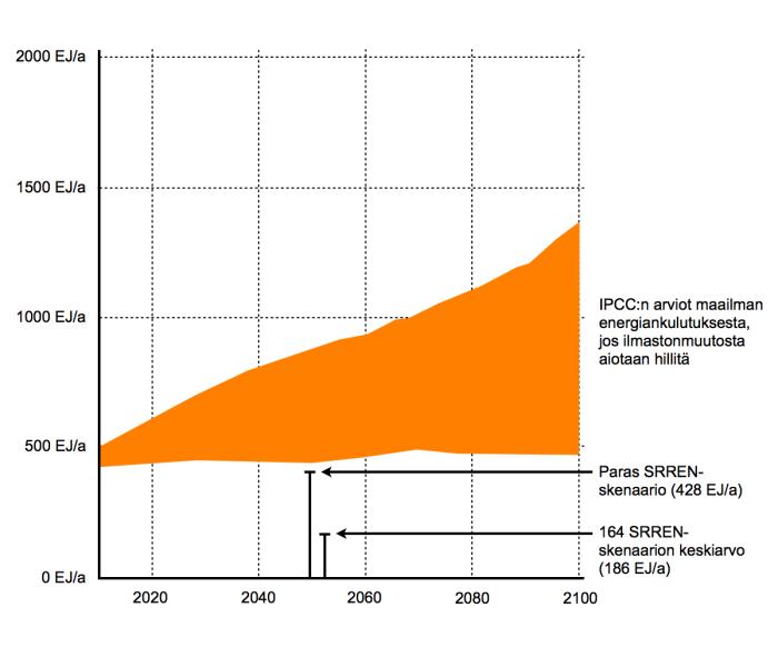 IPCC:n ennusteet maailman energiankulutuksesta, jos ilmastonmuutos yritetään pysäyttää, ja uusiutuvien potentiaalista. Lähde: IPCC AR5 Chapter 7 Draft (2014) & IPCC SRREN (2011)