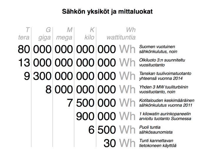 Kuinka paljon on paljon, kun puhutaan energiasta?